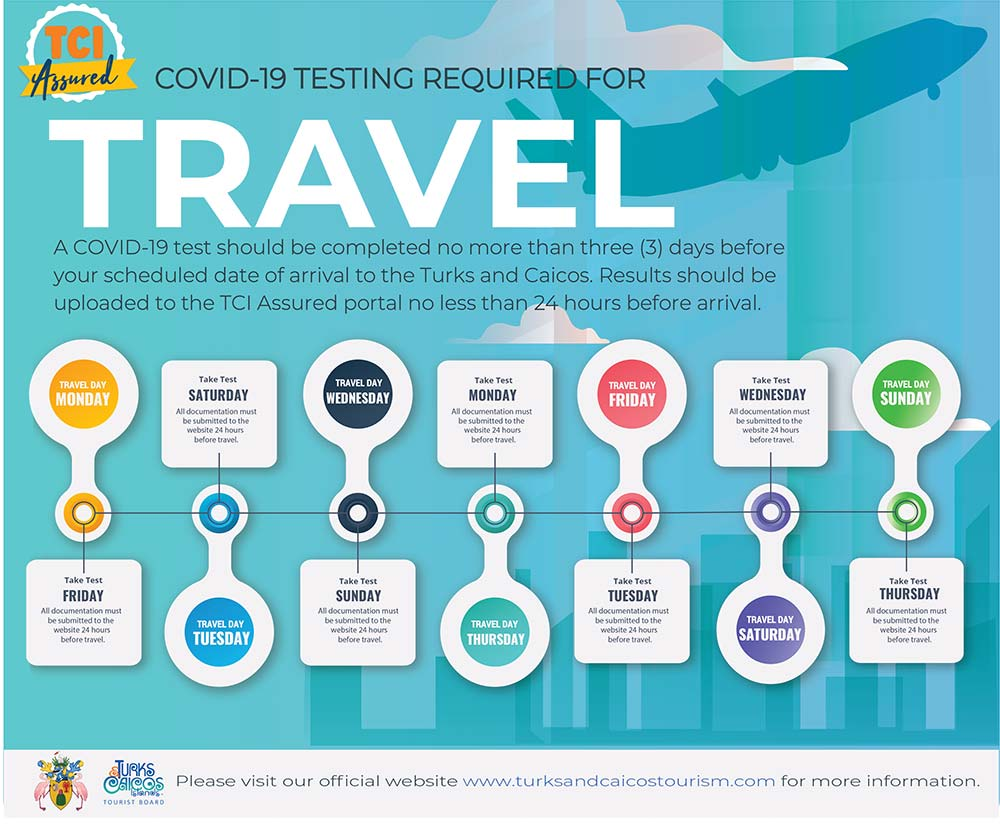 Covid testing Requirements Turks and Caicos
